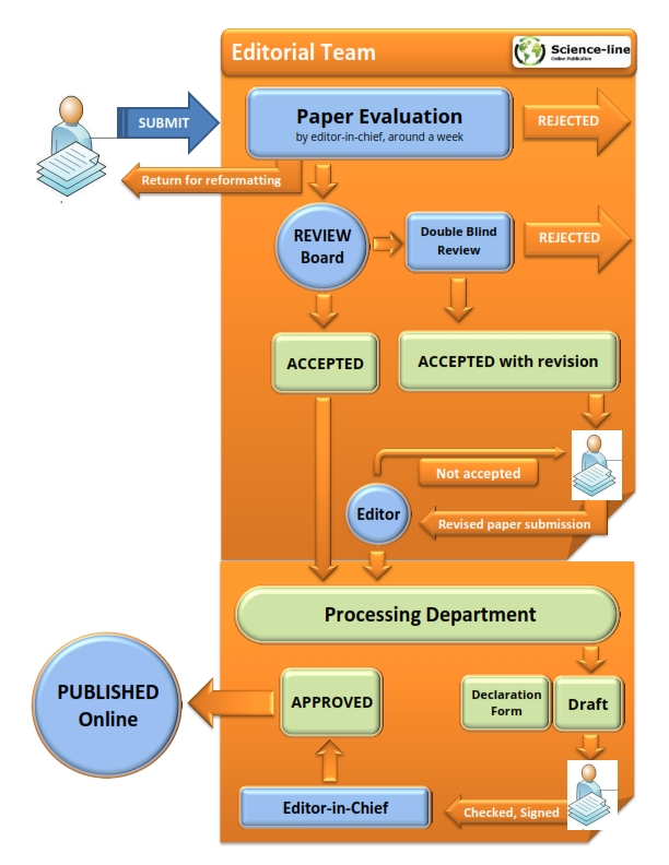 Paper_Submission_Flow_001